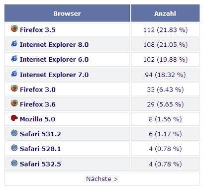 Browserstatistiken Kundenseite Zielgruppe 30-60 Jährige
