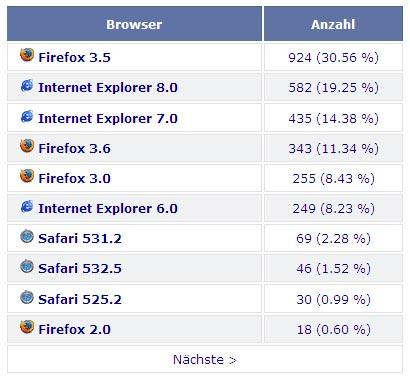 Browserstatistiken Kundenseite Zielgruppe 10 - 50 Jährige